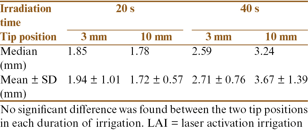 Table 1: Distance in millimeters over which the hydrogel had been removed after LAI at two different tip positions (3 and 10 mm from the apex)