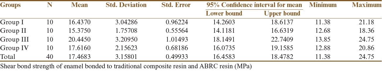Table 1: Shear bond strength of enamel bonded to traditional composite resin and ABRC resin (MPa)